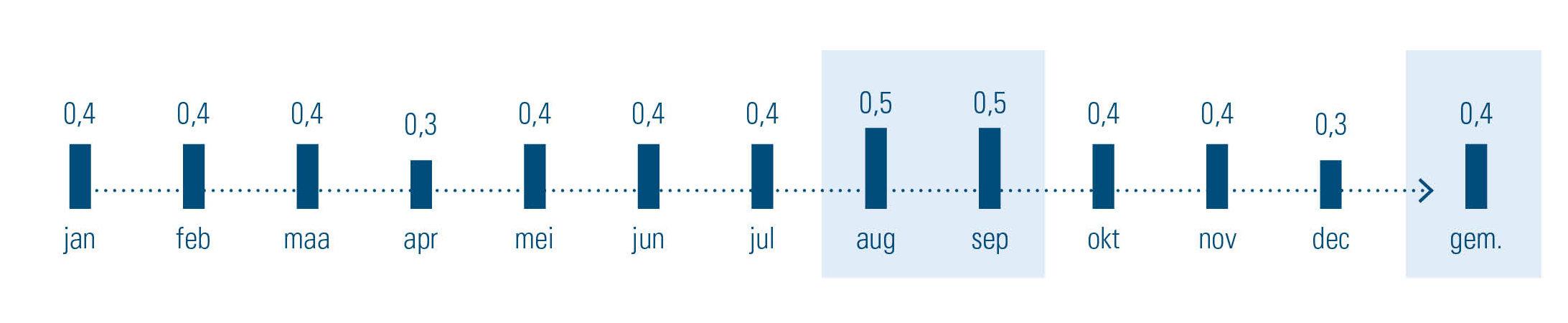 % einde contracten onbepaalde duur door werknemer, evolutie over de maanden van 2019