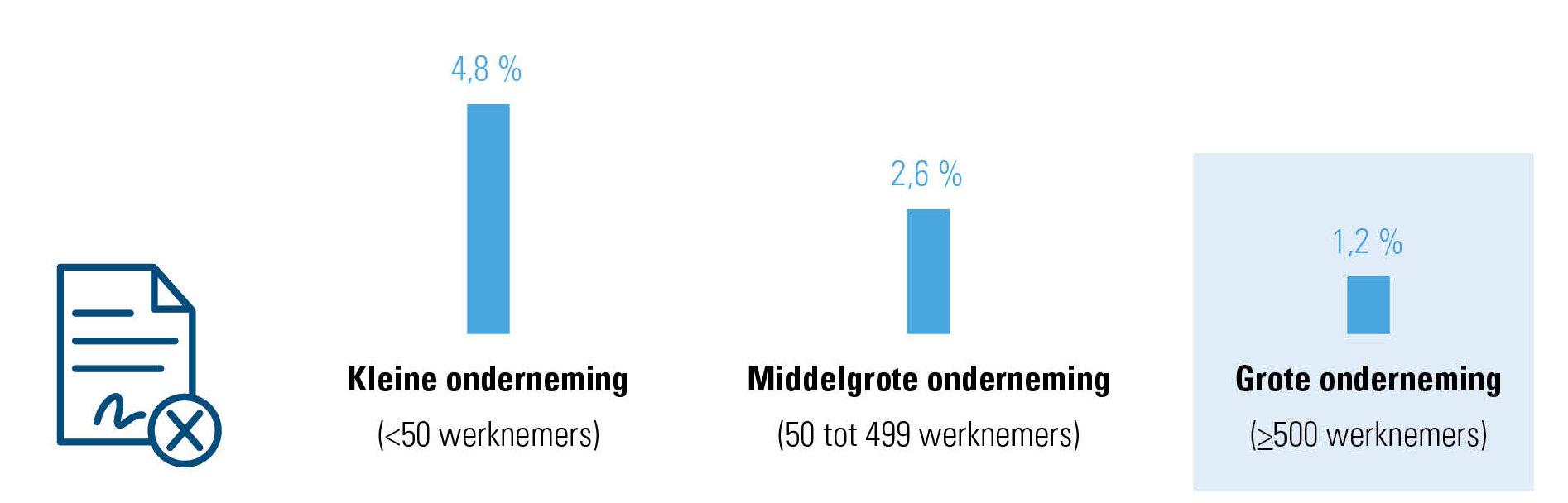 % einde contracten onbepaalde duur door werkgever, volgens grootte onderneming