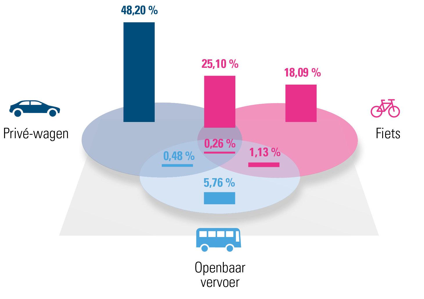Verdeling verschillende mobiliteitsoplossingen voor Antwerpen (2019)