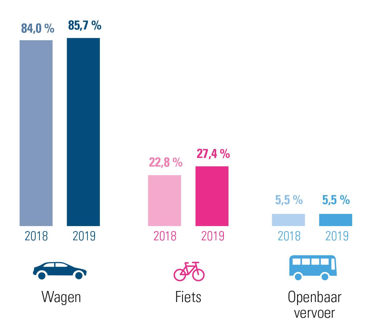 evolutie woon-werkverkeer 2019 versus 2018 in Limburg – combinaties inbegrepen