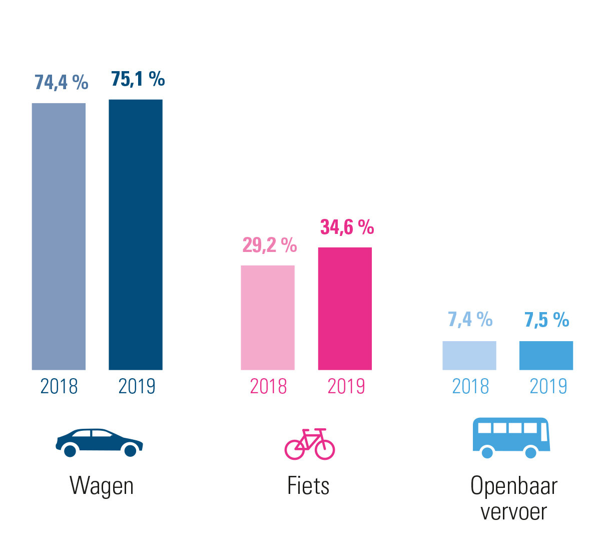 evolutie woon-werkverkeer 2019 versus 2018 voor Oost-Vlaanderen – combinaties inbegrepen