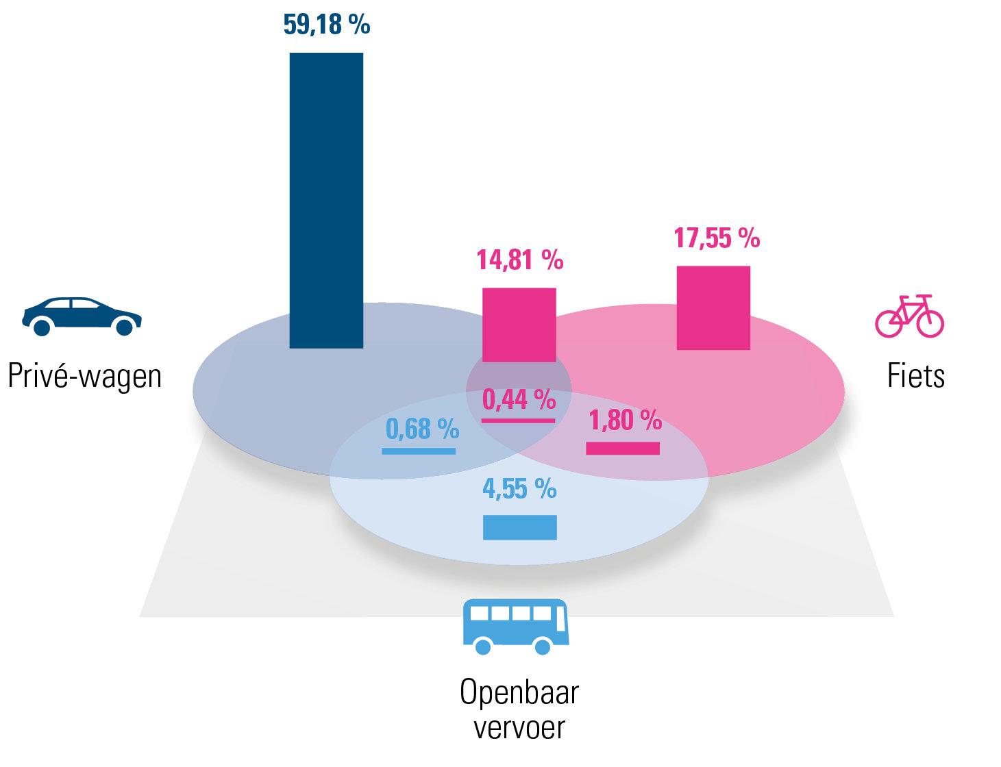 Verdeling verschillende mobiliteitsoplossingen voor Oost-Vlaanderen (2019)