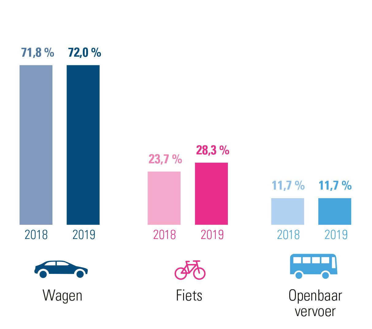 evolutie woon-werkverkeer 2019 versus 2018 in Vlaams-Brabant – combinaties inbegrepen