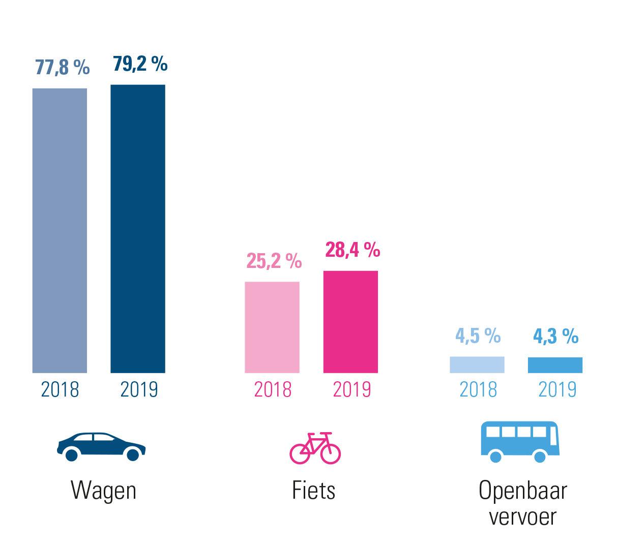 evolutie woon-werkverkeer 2019 versus 2018 West-Vlaanderen – combinaties inbegrepen