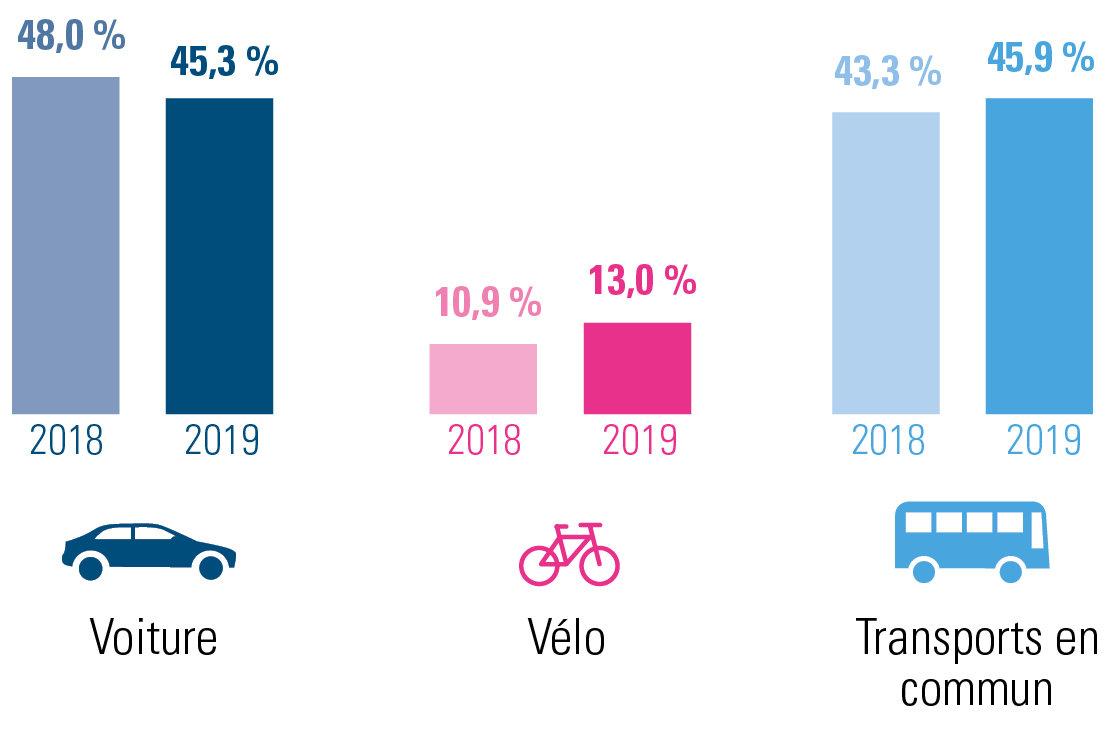 évolution des déplacements domicile-lieu de travail 2019 versus 2018 pour la Région de Bruxelles-Capitale