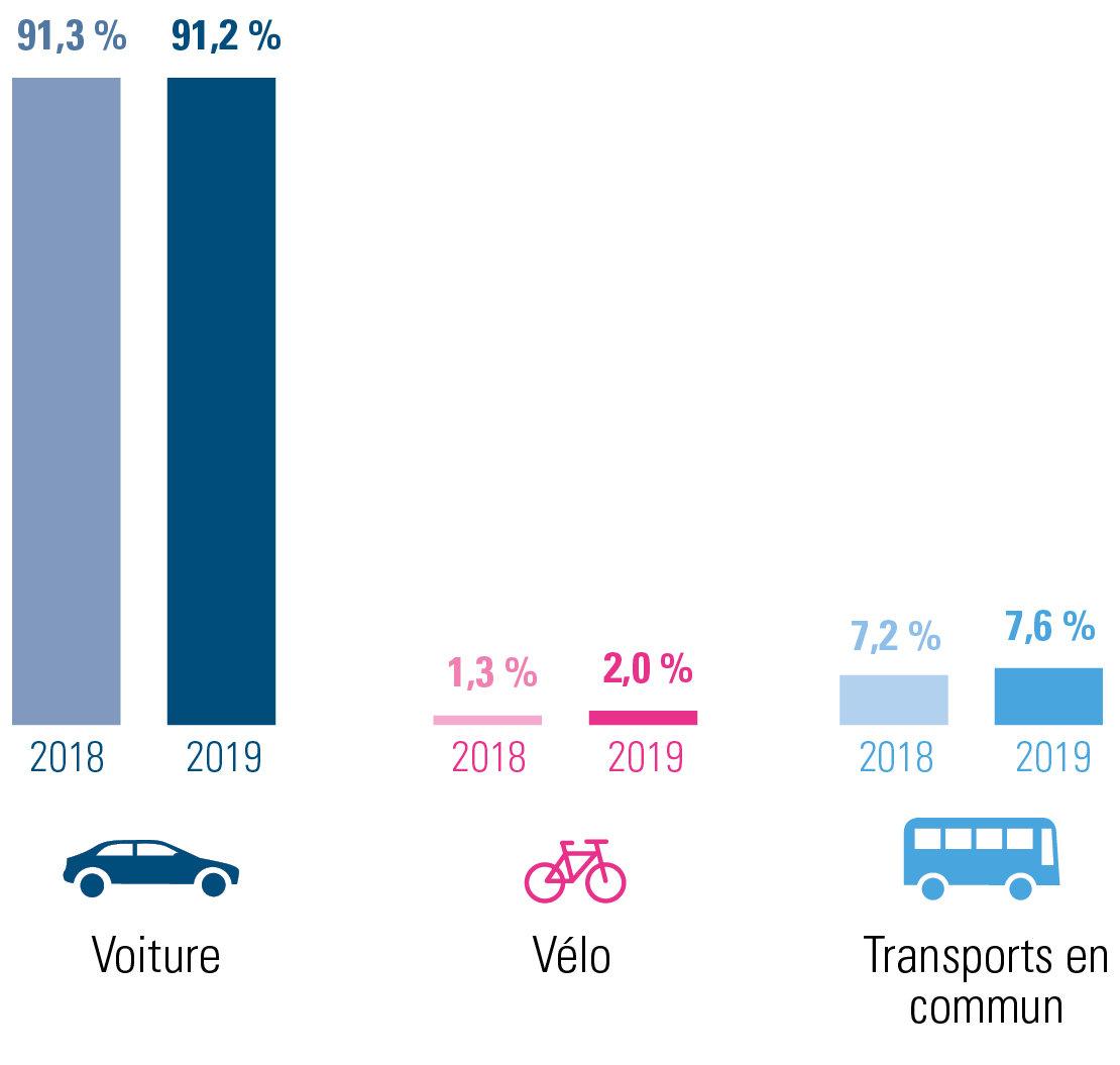 évolution des déplacements domicile-lieu de travail 2019 versus 2018 pour Namur – combinaisons incluses