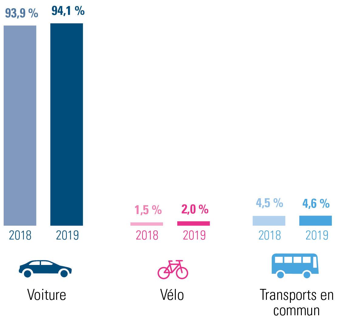 évolution des déplacements domicile-lieu de travail 2019 versus 2018 pour Liège – combinaisons incluses