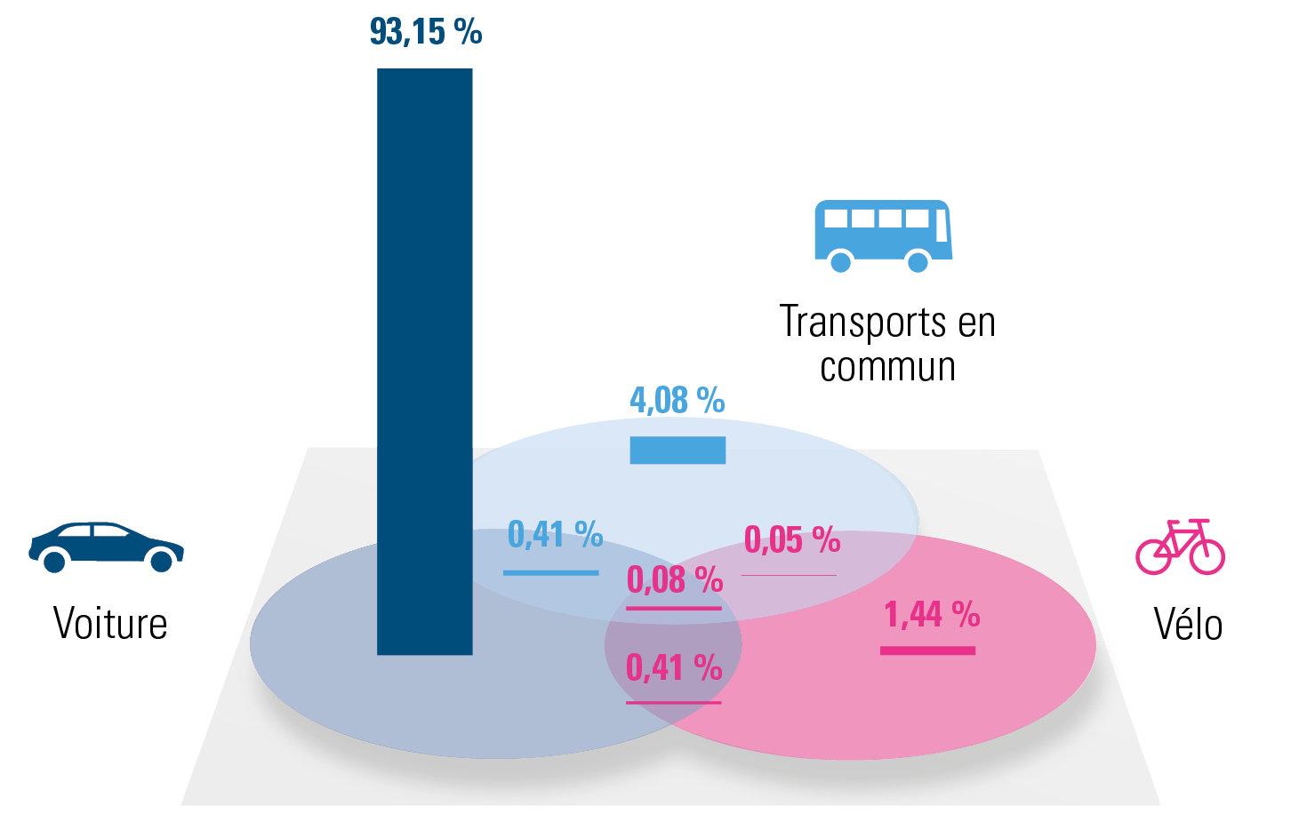 répartition des différentes solutions de mobilité pour la Région de Bruxelles-Capitale