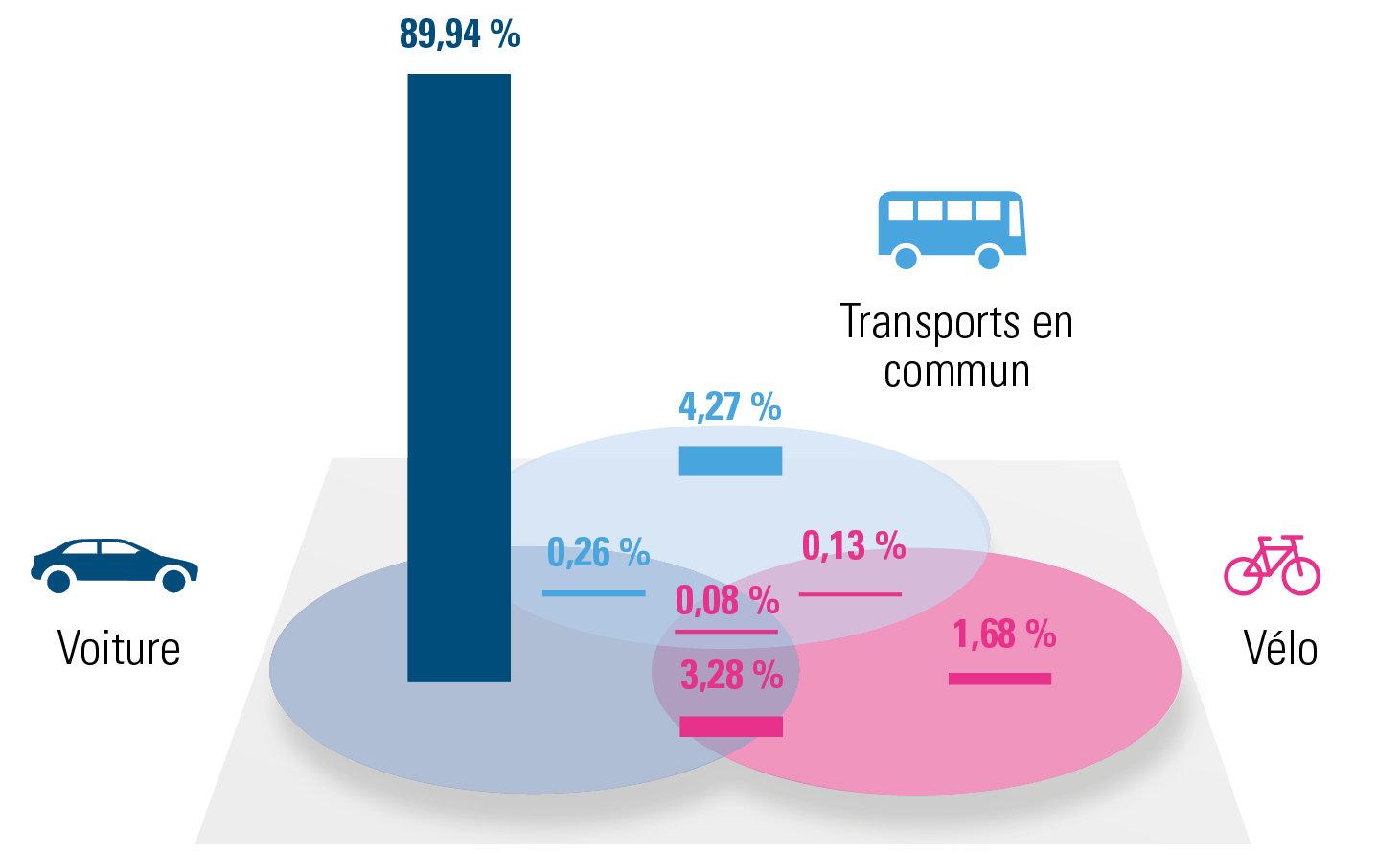 répartition des différentes solutions de mobilité pour le Hainaut (2019)
