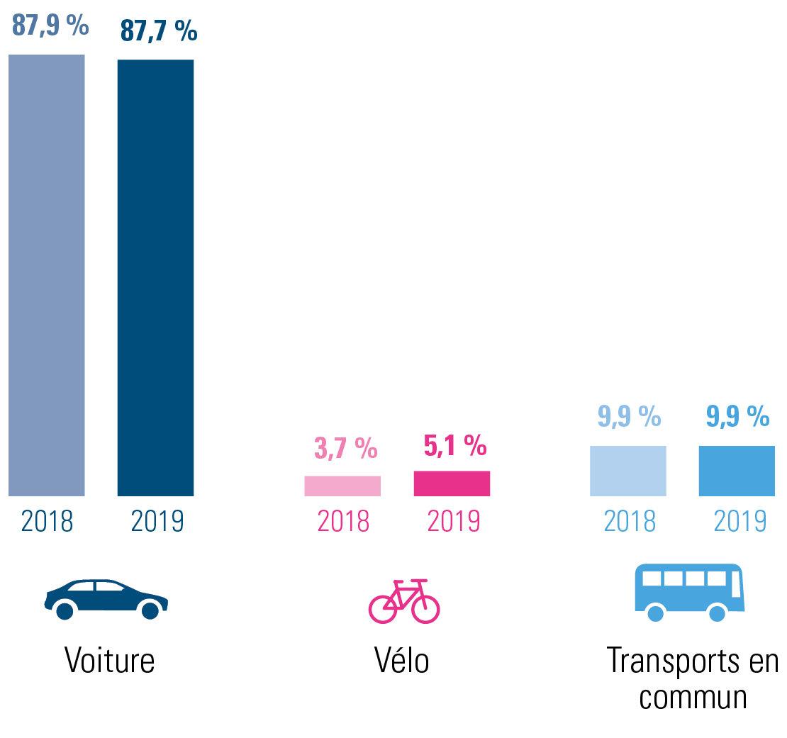évolution des déplacements domicile-lieu de travail 2019 versus 2018 pour le Brabant wallon – combinaisons incluses