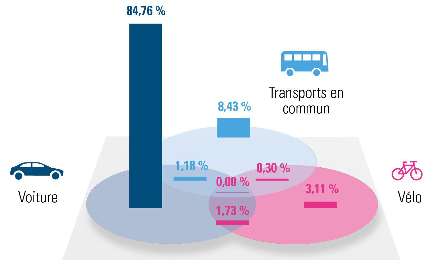 répartition des différentes solutions de mobilité pour le Brabant wallon (2019)