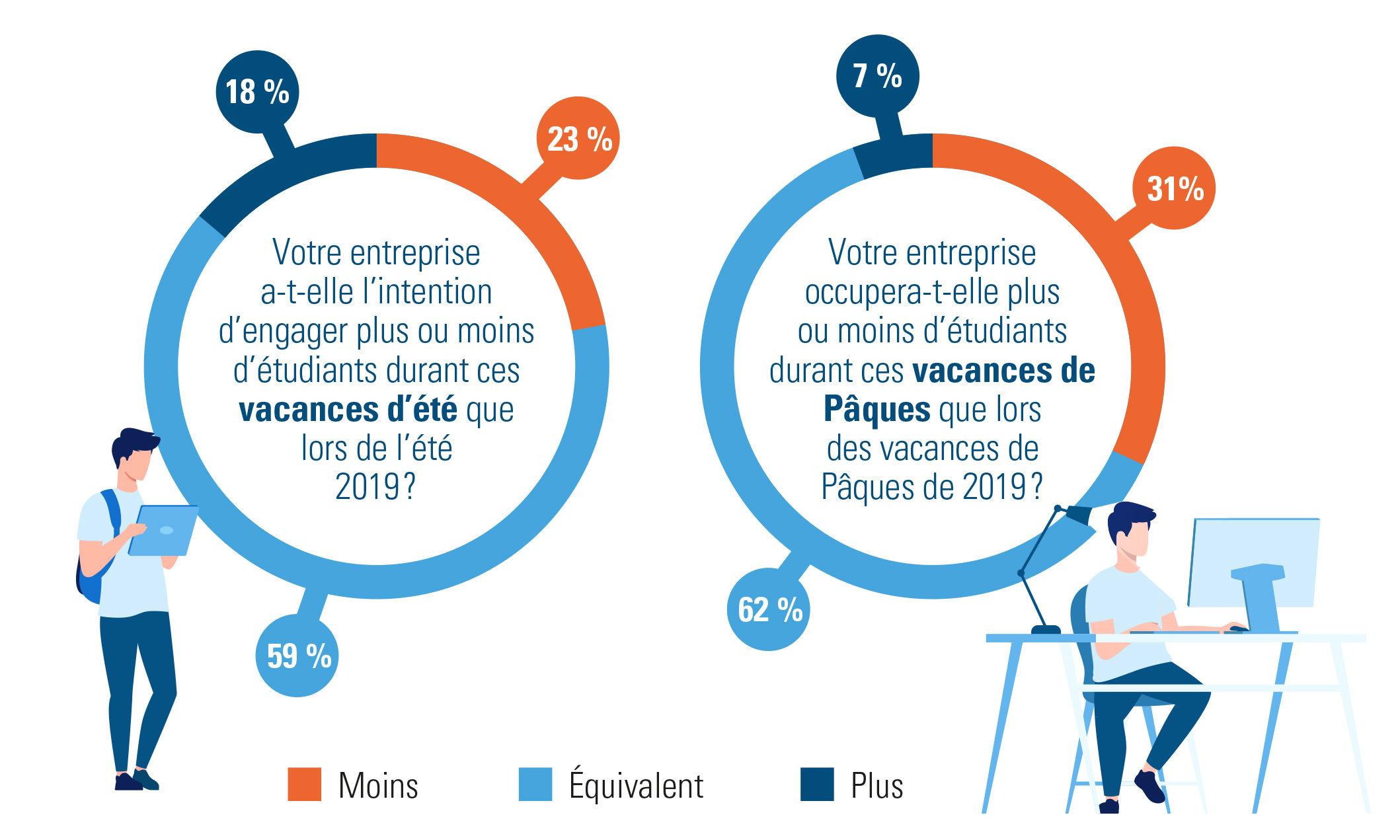 Occupation d'étudiants durant les vacances de Pâques (enquête dans le secteur des soins de santé et le secteur vert 2020)
