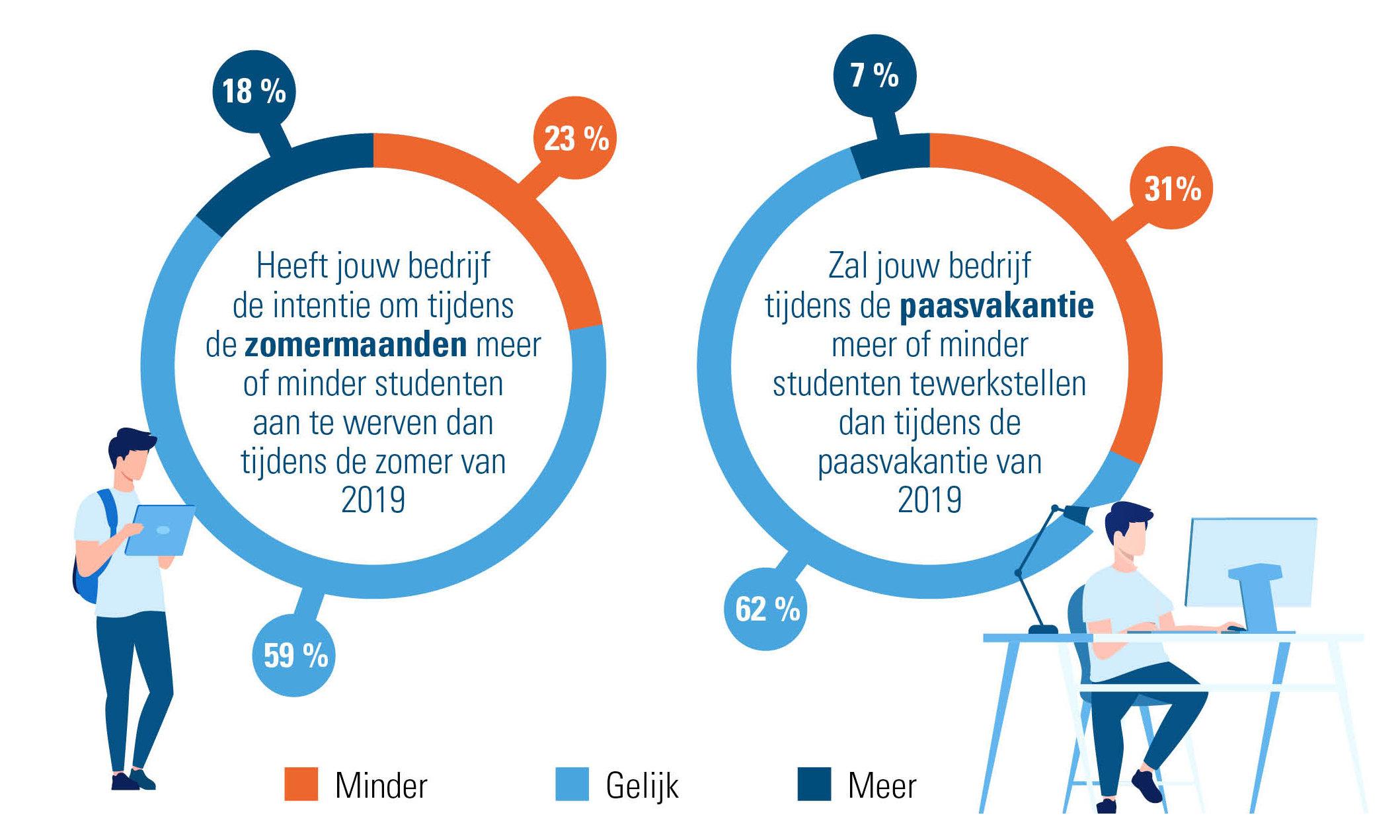 Tewerkstellen van studenten tijdens de Paasvakantie (bevraging bij zorg- en groene sector 2020)