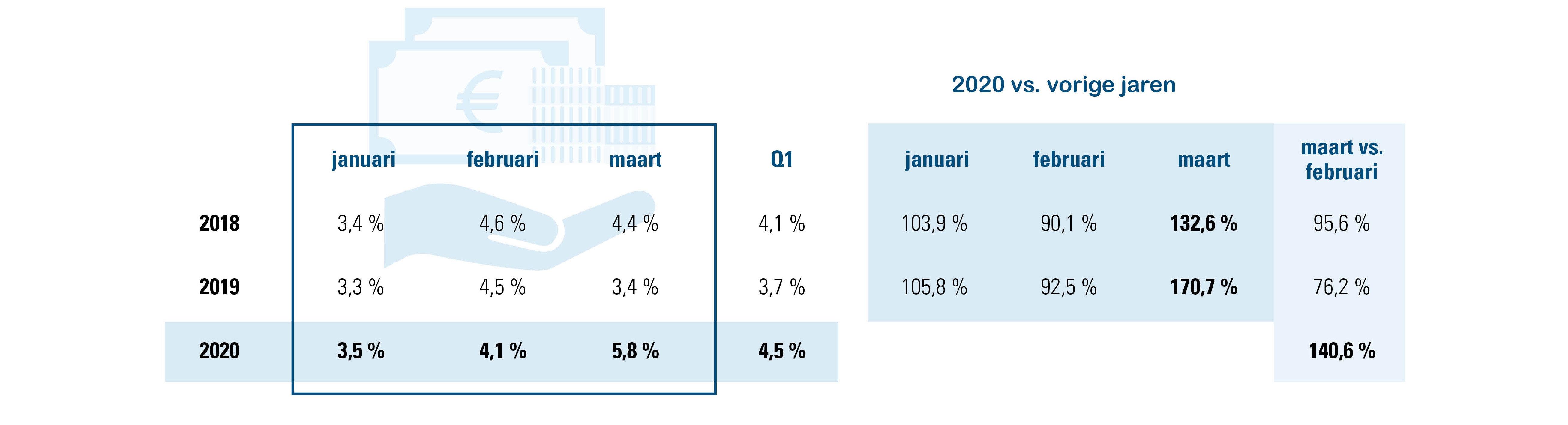 ziekteverzuim gewaarborgd loon, % van werkdagen; 2020 vs 2018 en 2019; maart vs. februari