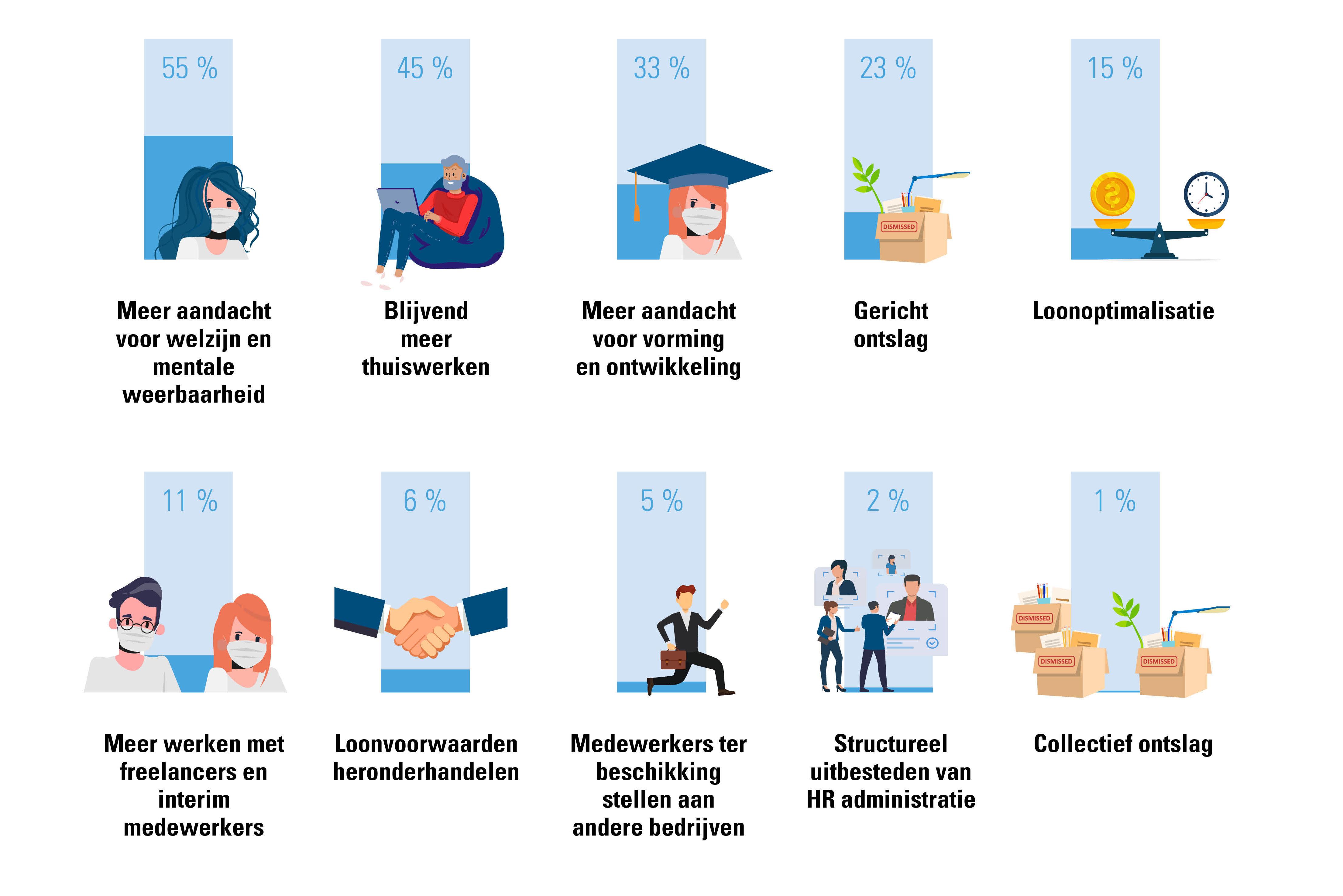 prioriteiten op het vlak van te nemen maatregelen bij ondernemingen