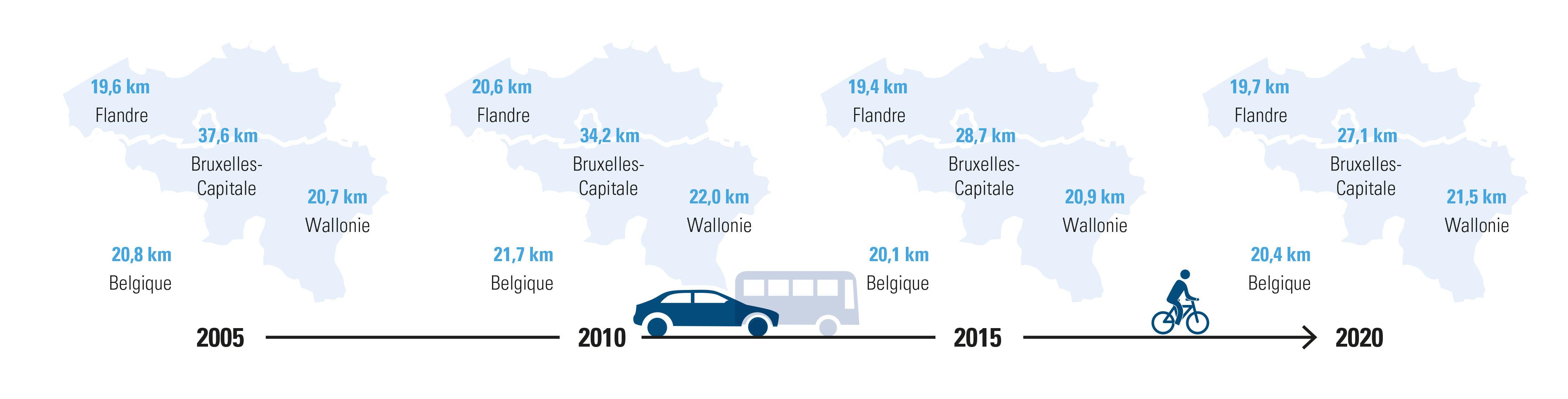 Quelle distance parcourent les travailleurs? Moyennes en km, contrats à durée indéterminée au 1er janvier