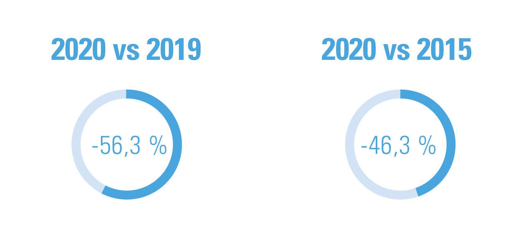 Figure 1 : indépendants débutants entre le 13 mars et 13 avril, différence procentuelle 2020 vs 2019 et 2020 vs 2015
