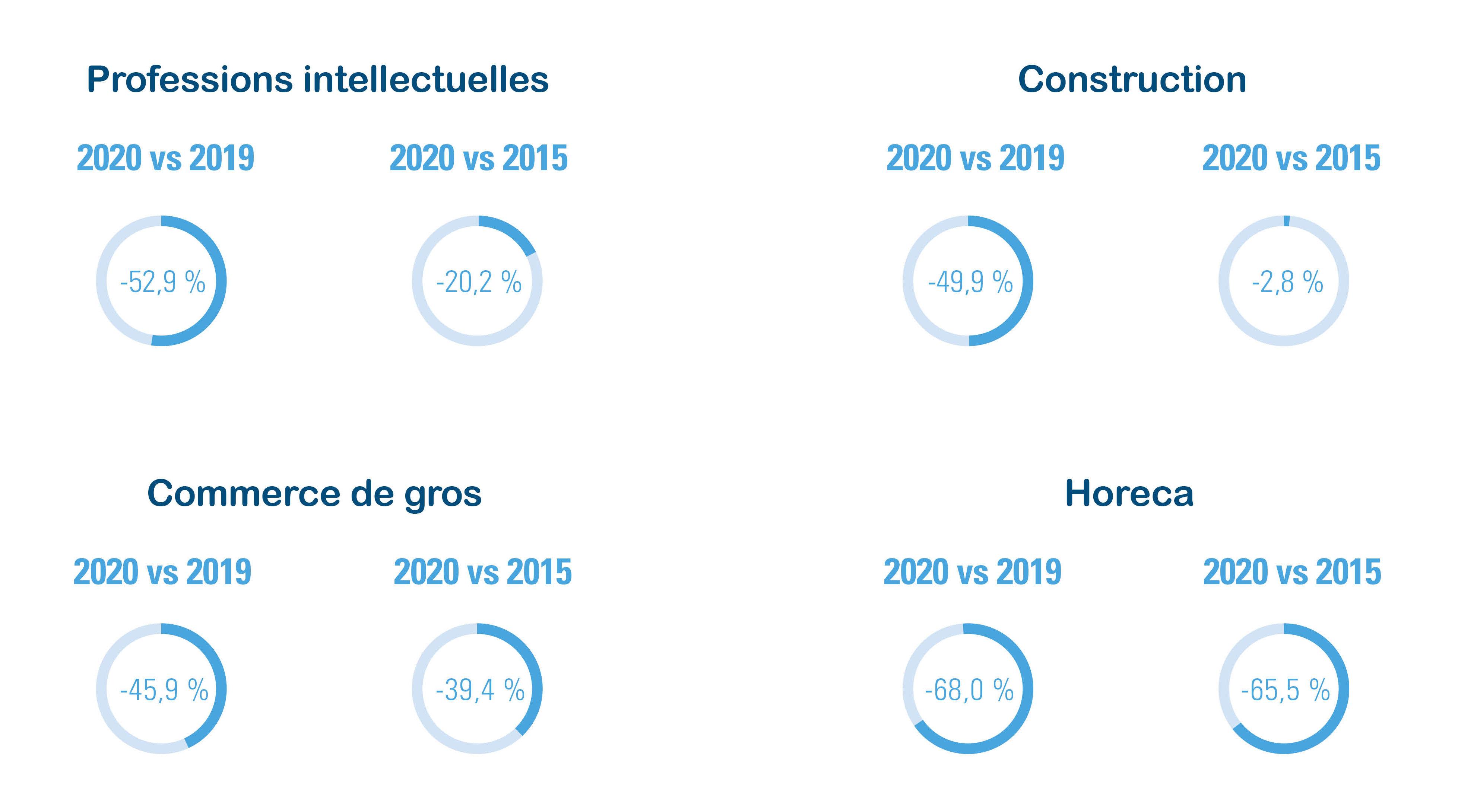 Figure 2 : indépendants débutants entre le 13 mars et 13 avril, différence procentuelle 2020 vs 2019 et 2020 vs 2015, par secteur