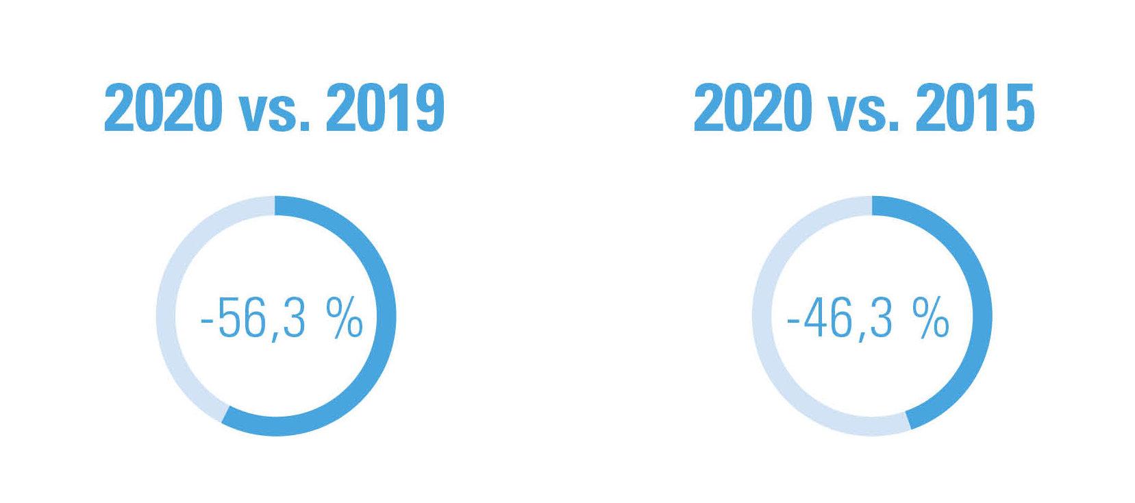 Figuur 1: Startende zelfstandigen tussen 13 maart en 13 april, procentueel verschil 2020 t.o.v. 2019 en t.o.v. 2015