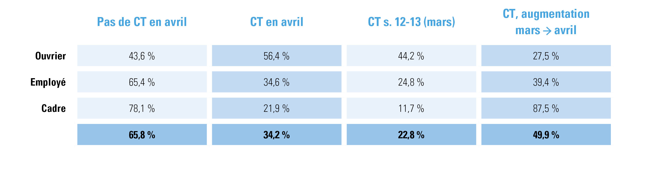 Figure 1 : % des travailleurs par statut ayant été au chômage temporaire au moins un jour durant la deuxième moitié de mars et la totalité du mois d'avril 2020