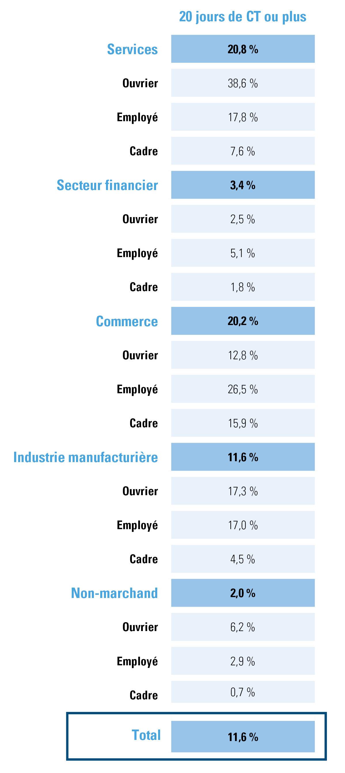 Figure 2 : % de travailleurs ayant été au chômage temporaire durant 20 jours en avril - par secteur et par statut.