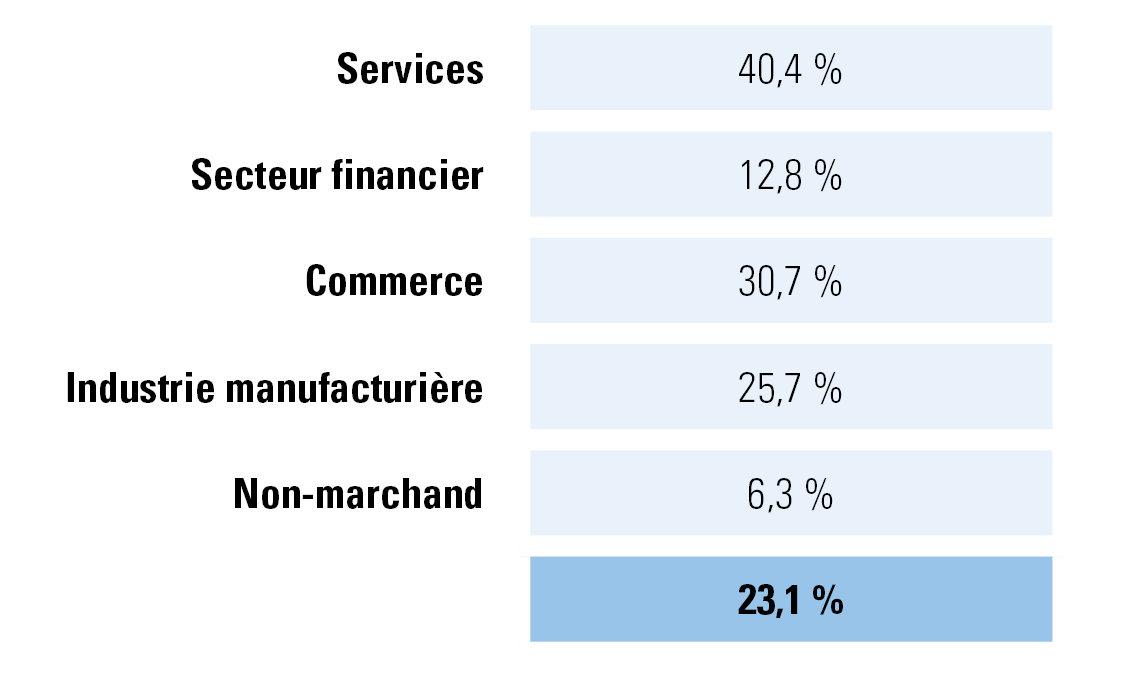 Figure 3 : % de jours ouvrables convertis en chômage temporaire en avril 2020 par secteur
