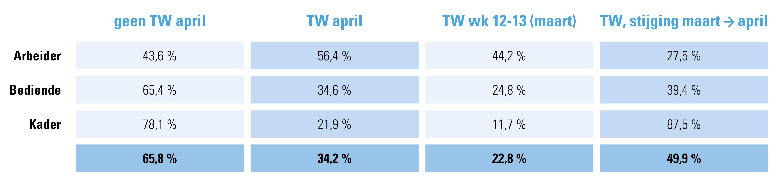 Tabel 1:  % werknemers minstens 1 dag tijdelijke werkloosheid per statuut, tweede helft maart en volledig april 2020