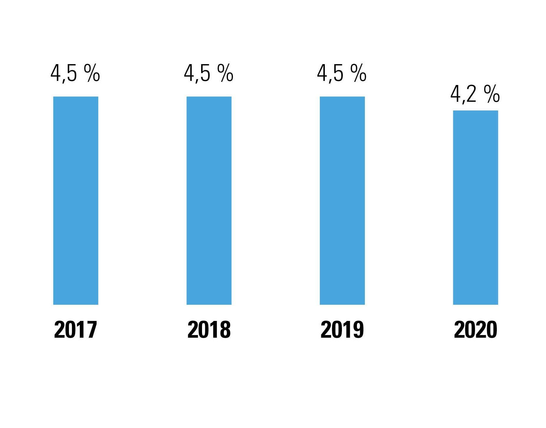 Figuur 1: % werknemers dat in de eerste 4 maanden van het jaar het dubbel vakantiegeld uitbetaald kreeg