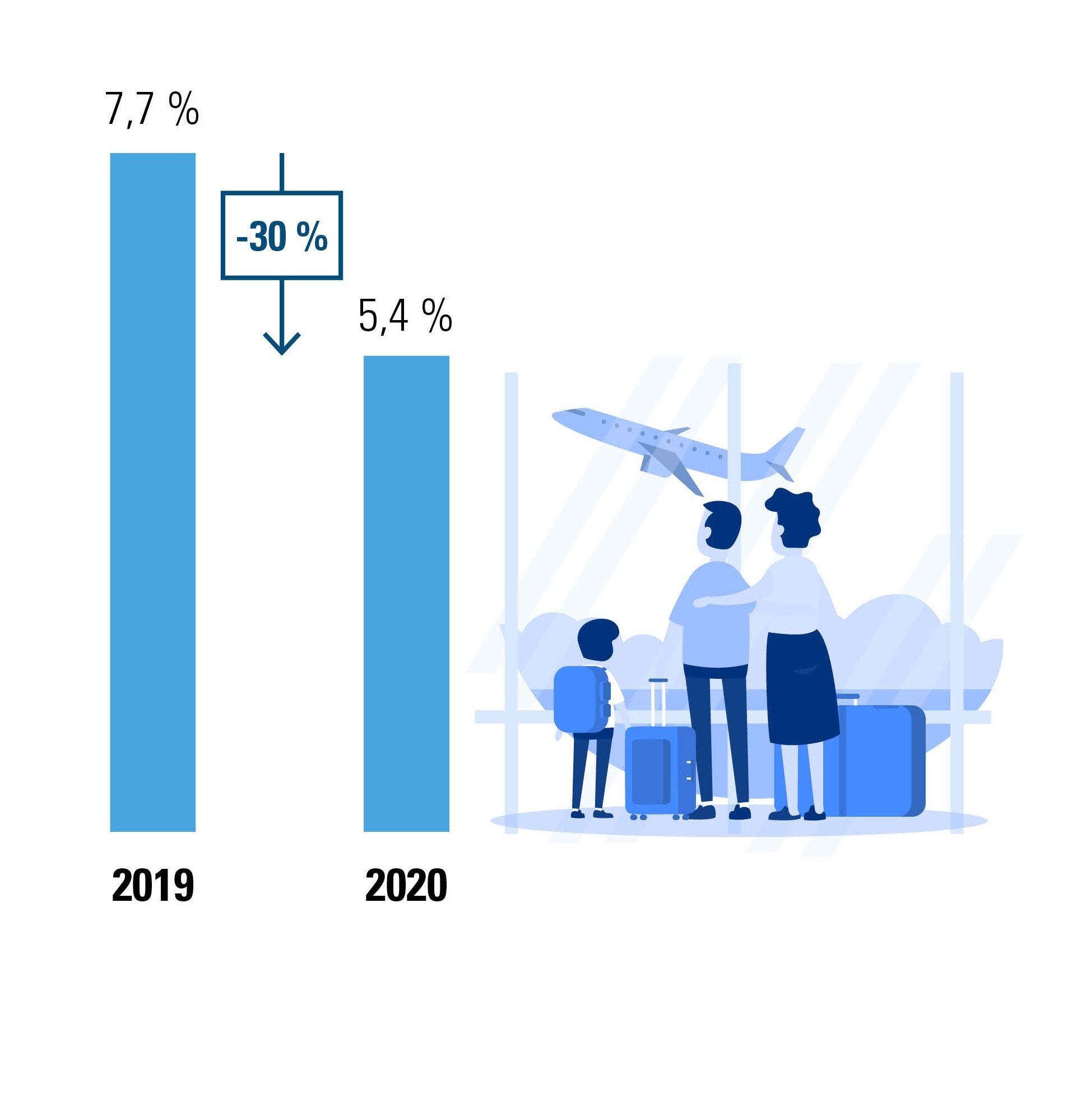 Figuur 2: % opgenomen wettelijke vakantie tijdens de paasvakantie, vergelijking 2019-2020