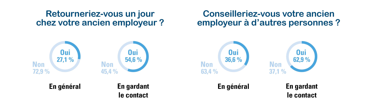 Figure 1 : (Ex-)travailleurs sur les (ex-)employeurs – Talent Pulse 2020