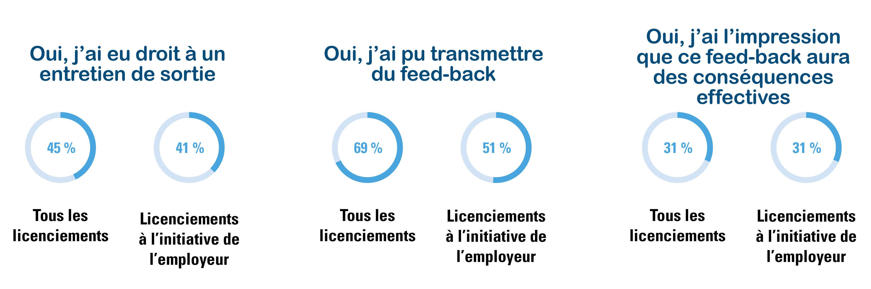 Figure 2 : (ex-)travailleurs sur les (ex-)employeurs – Talent Pulse 2020