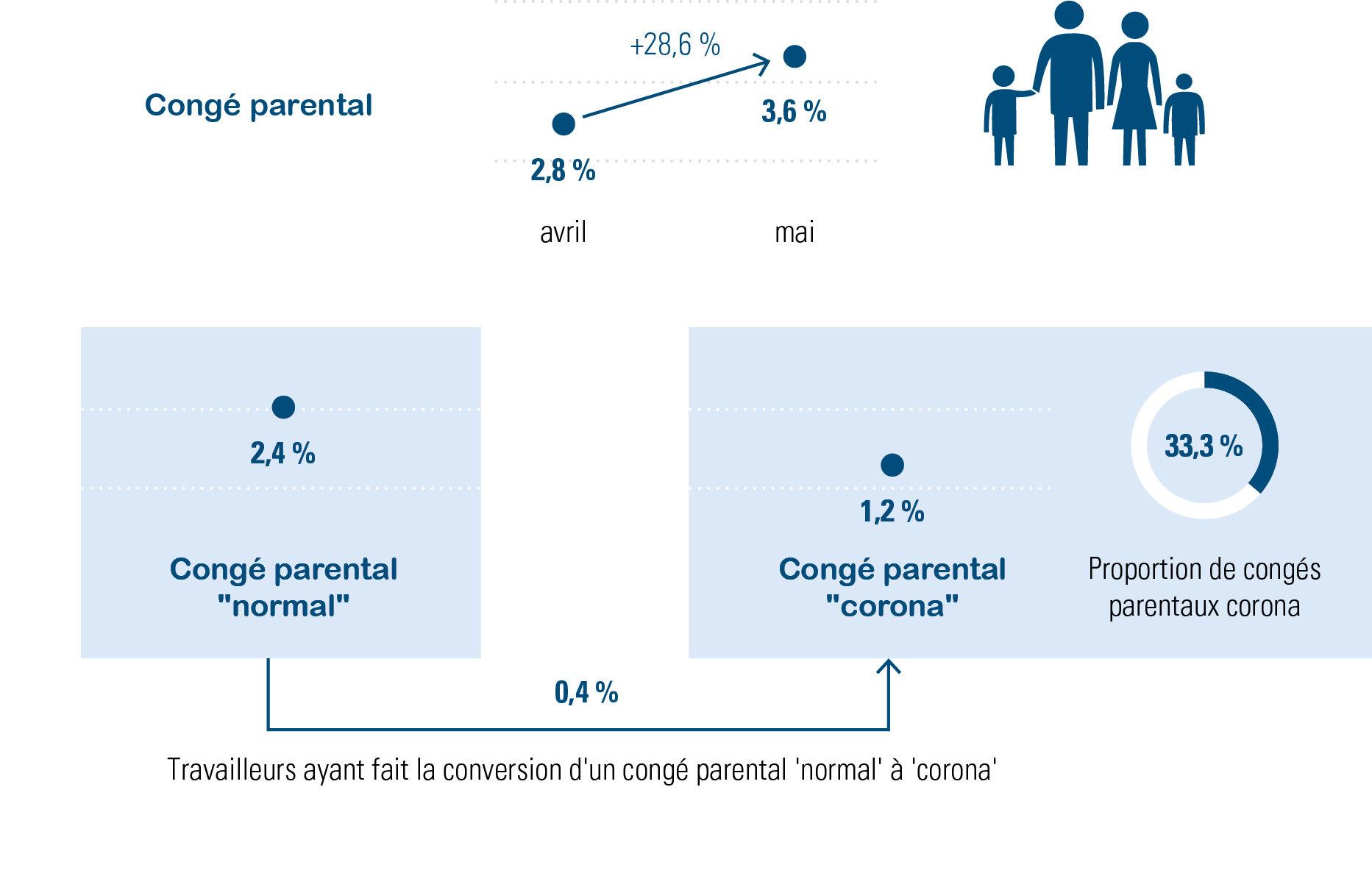 Figure 1 : Congés parentaux (corona), pourcentages basés sur les calculs des salaires de 147 500 travailleurs belges