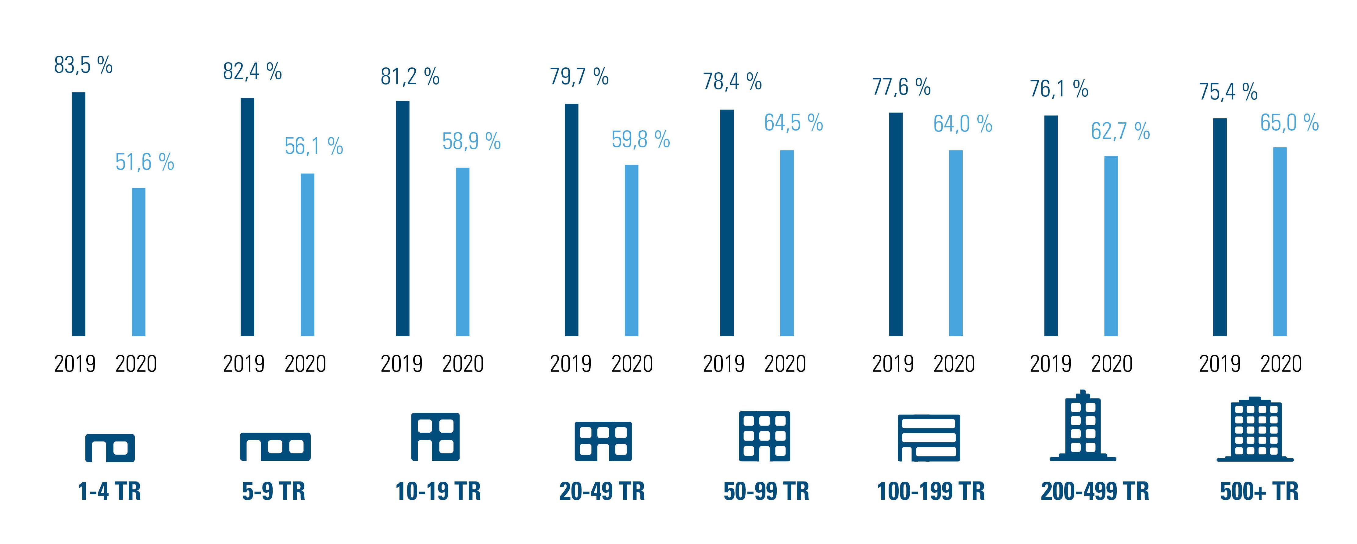 Figure 3 : % des heures de travail prestées en avril 2019 et avril 2020 selon la taille/le nombre de travailleurs