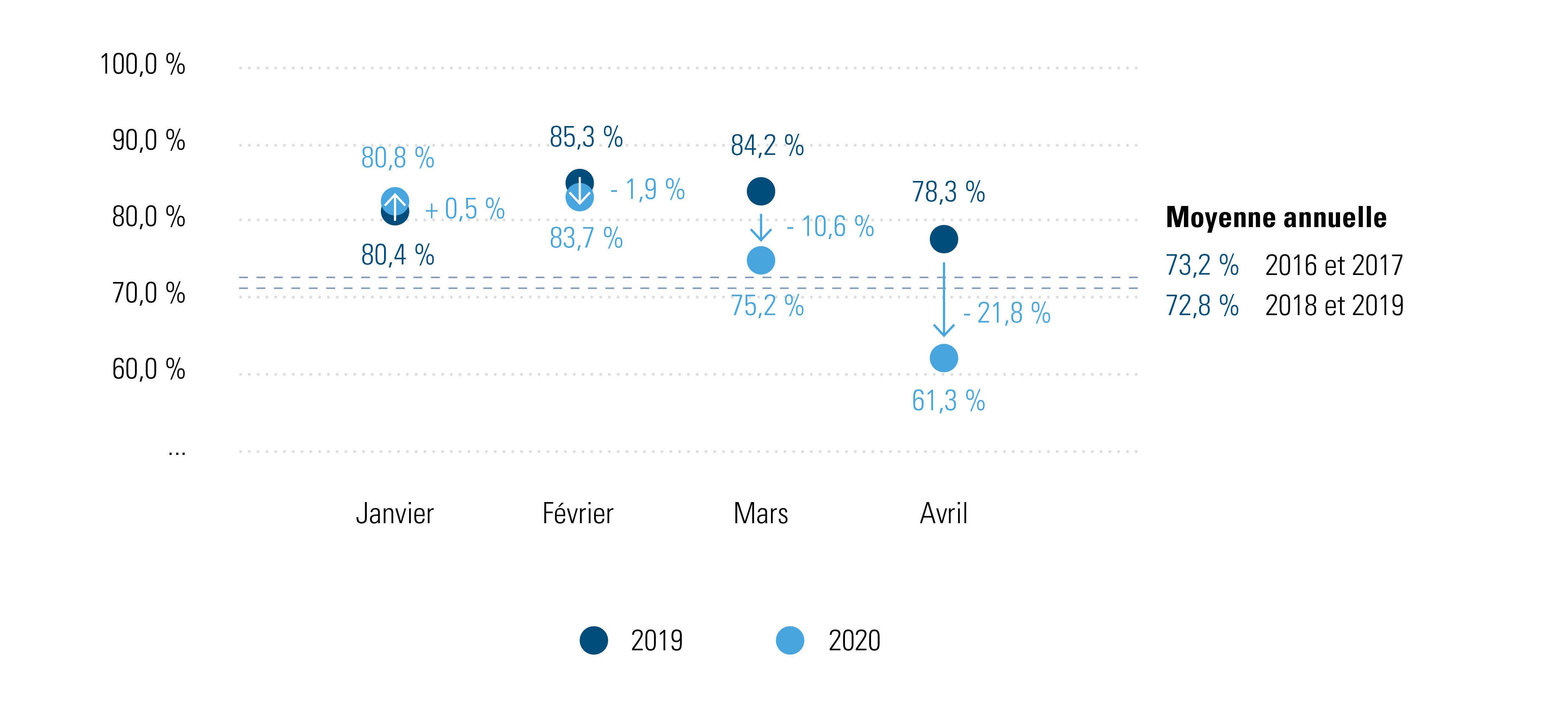 Figure 1 : % des heures de travail prestées par mois, 2016-2019 et 2019-2020