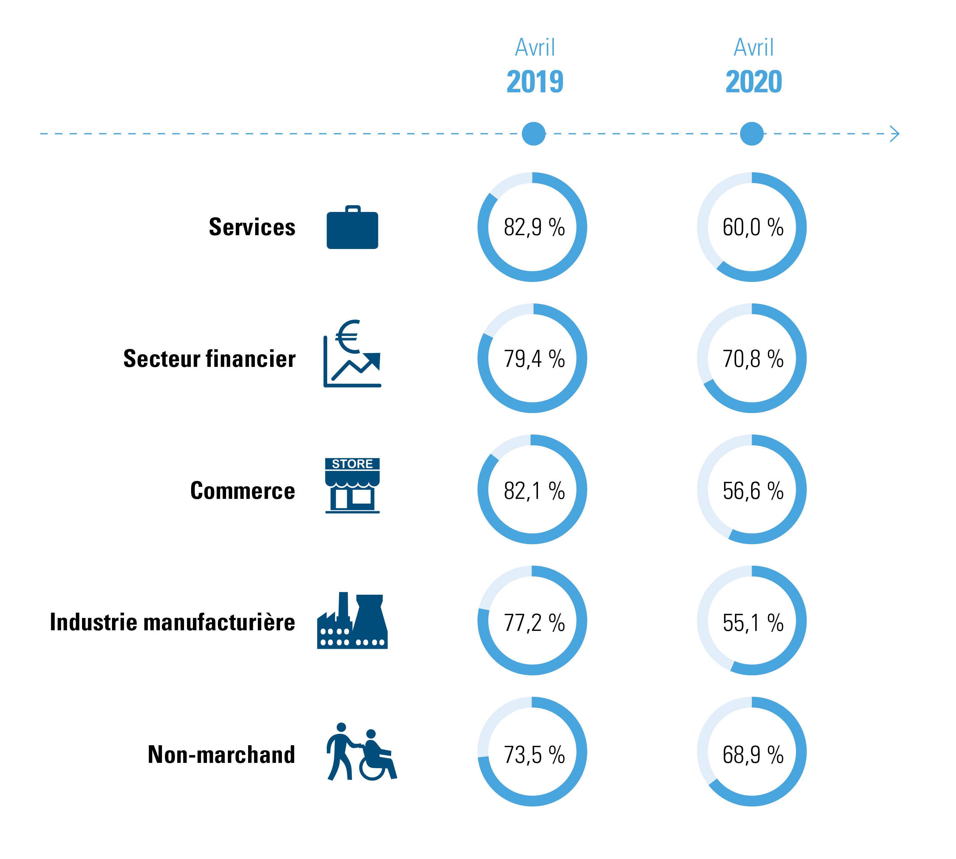 Figure 4 : % des heures de travail prestées par secteur, comparaison avril 2019 - avril 2020