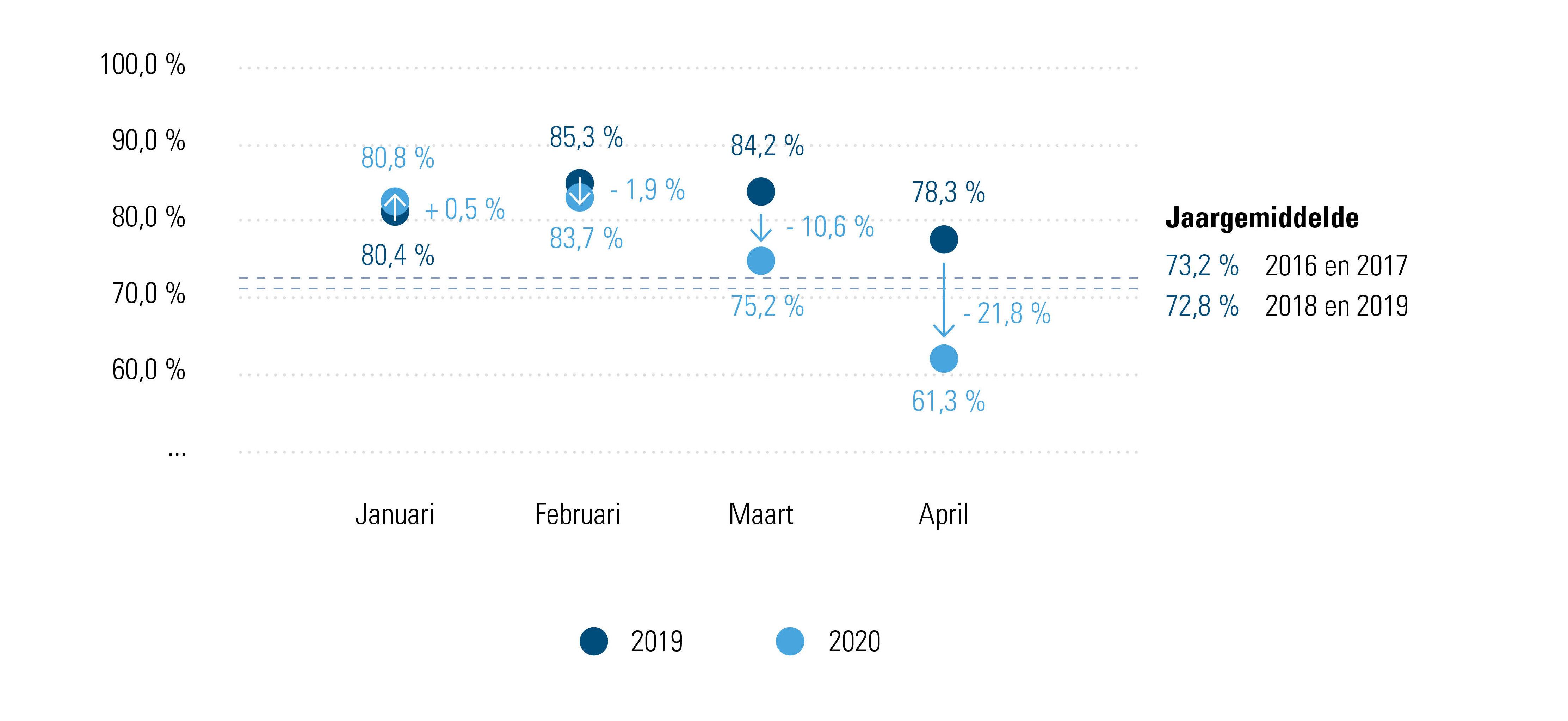 Figuur 1: % gepresteerde werkuren, 2016-2019 en 2019-2020 per maand