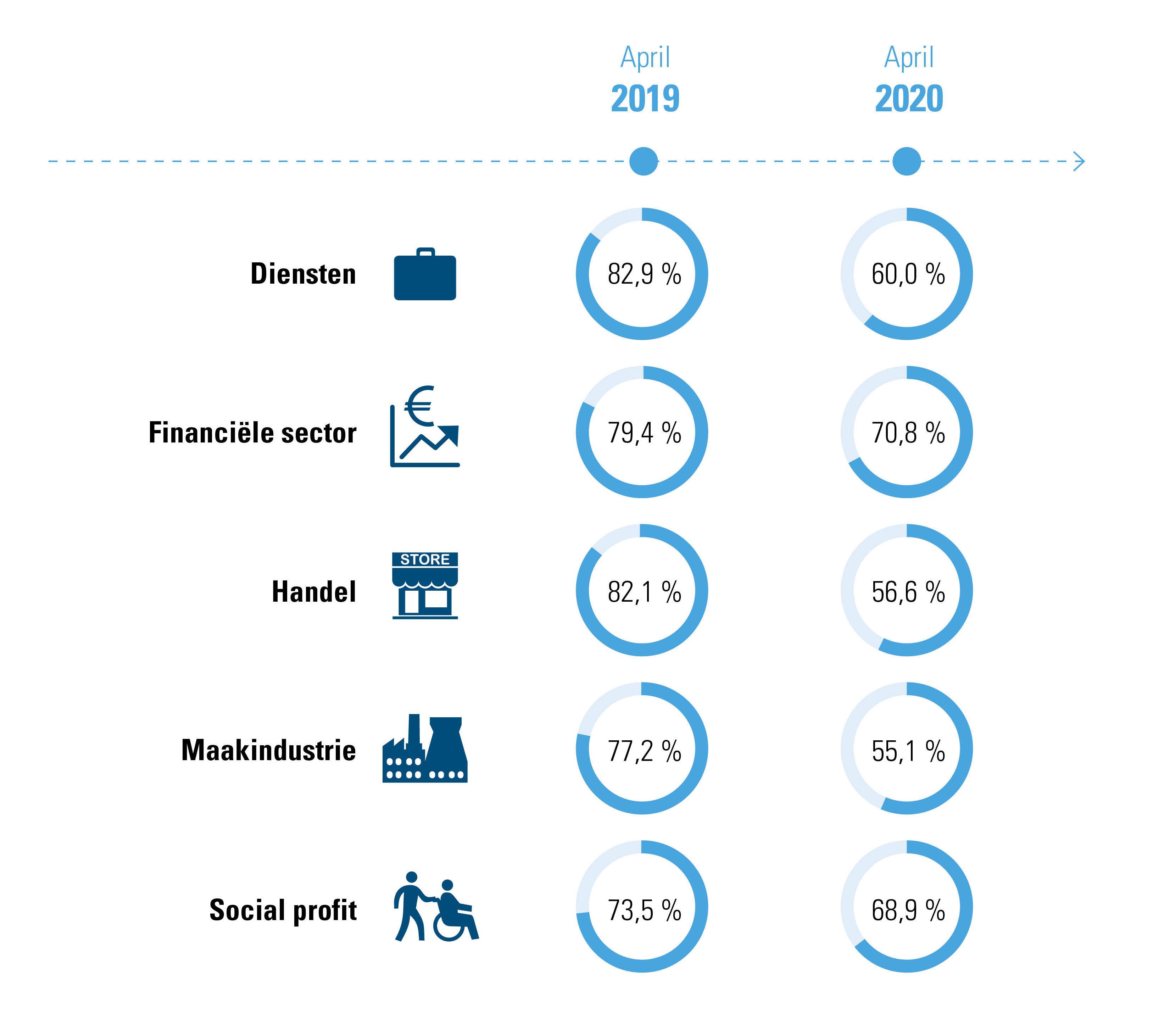 % gepresteerde werkuren, per sector, vergelijking april 2019 - april 2020
