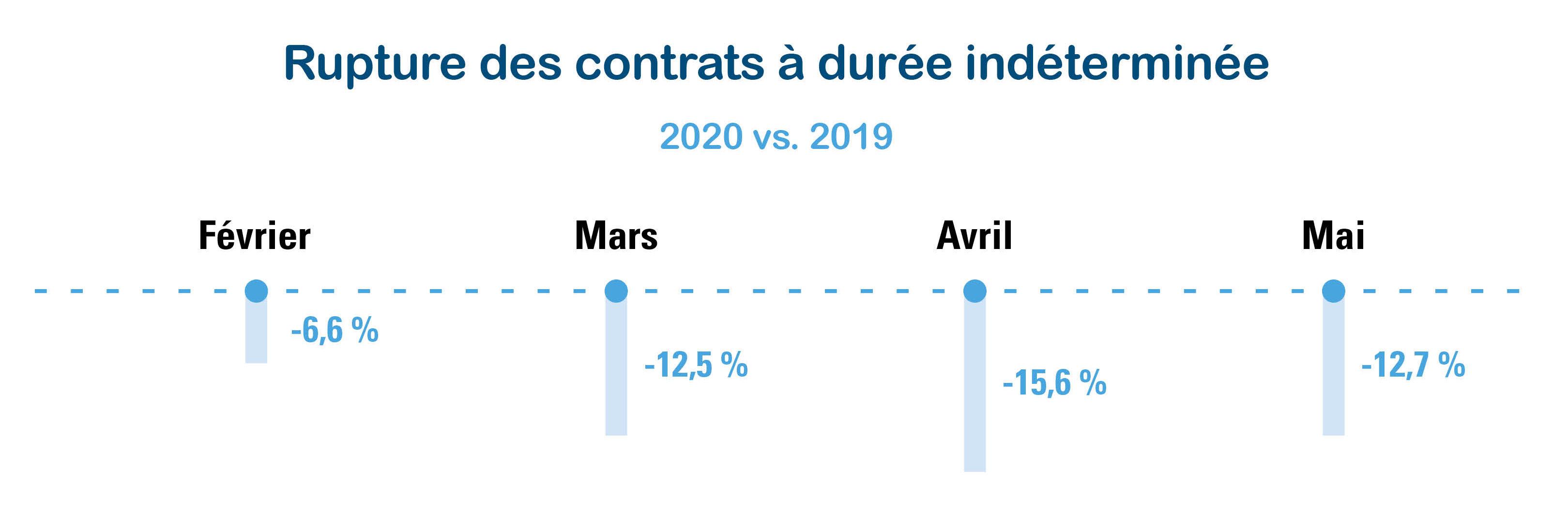 Figure 1 : Ruptures contrats à durée indéterminée, fév/mars/avril/mai 2020 vs. 2019