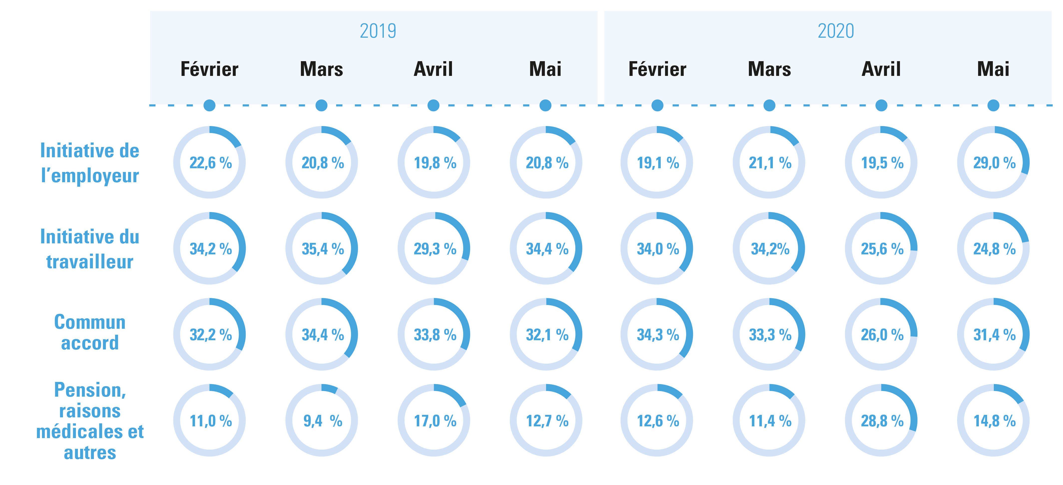 Figure 2 : Initiative rupture contrats à durée indéterminée, fév/mars/avril/mai 2020 vs. 2019