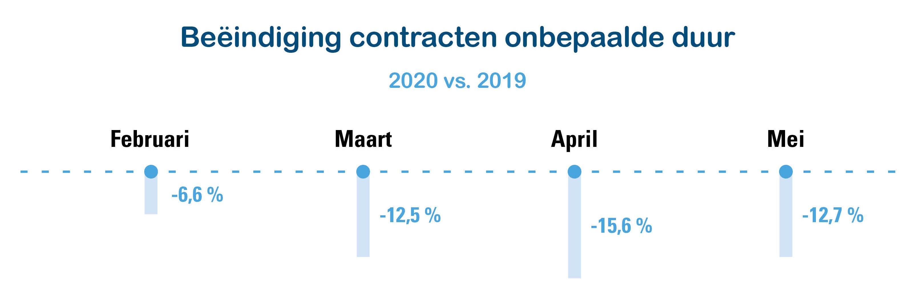Figuur 1: Beëindiging contracten onbepaalde duur, feb/ma/april/mei 2020 vs. 2019