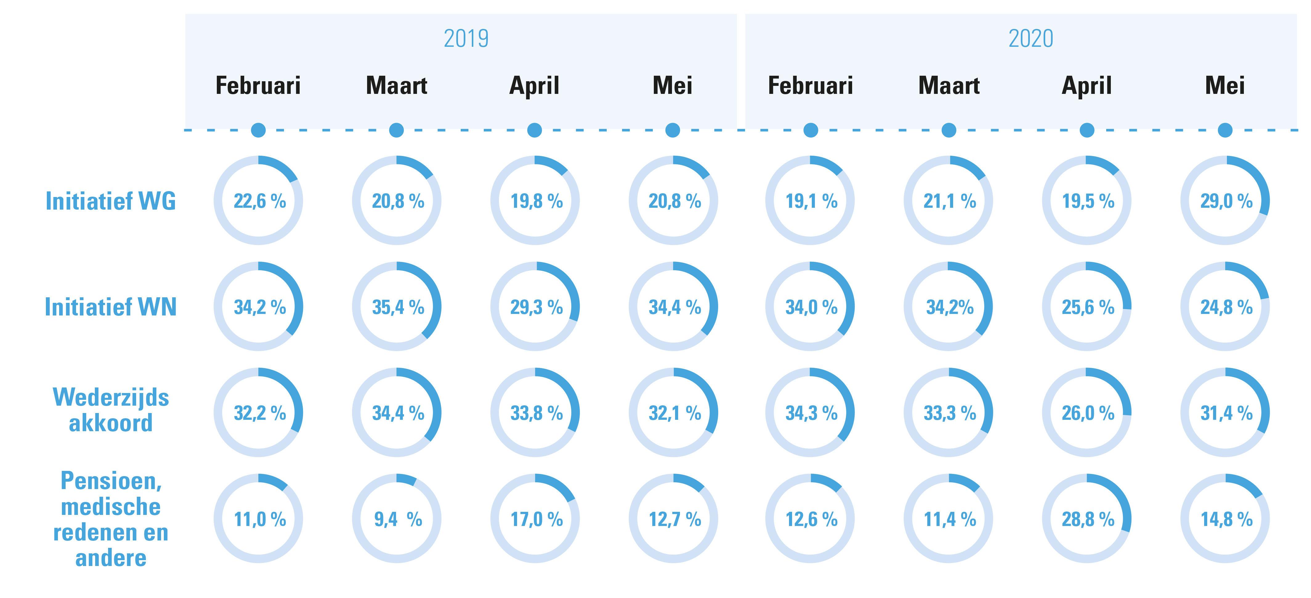 Figuur 2: Initiatief beëindiging contracten onbepaalde duur, feb/ma/april/mei 2020 vs. 2019