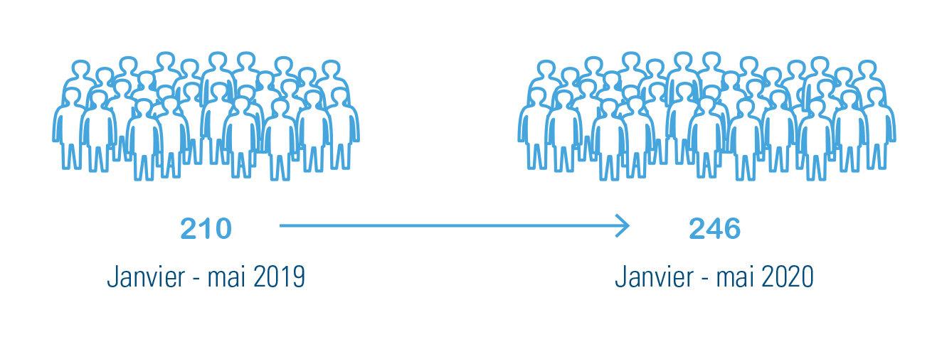 Nombre de demandes de rachat des années d'études validées, comparaison janvier à mai en 2019 et en 2020