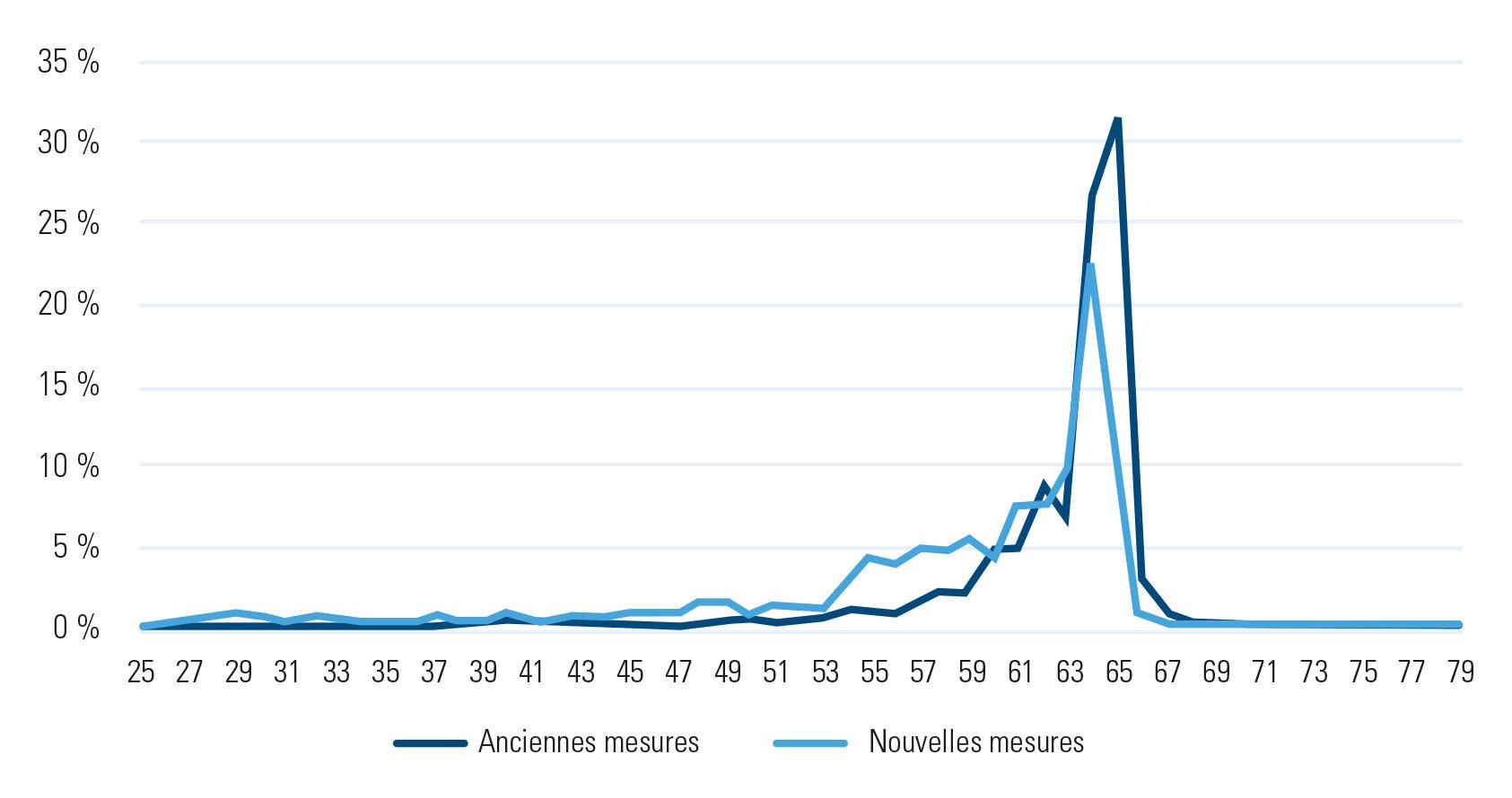 Régularisation des années d'études, âge au moment de l'introduction du dossier – chiffres d'Acerta Caisse d'Assurances Sociales