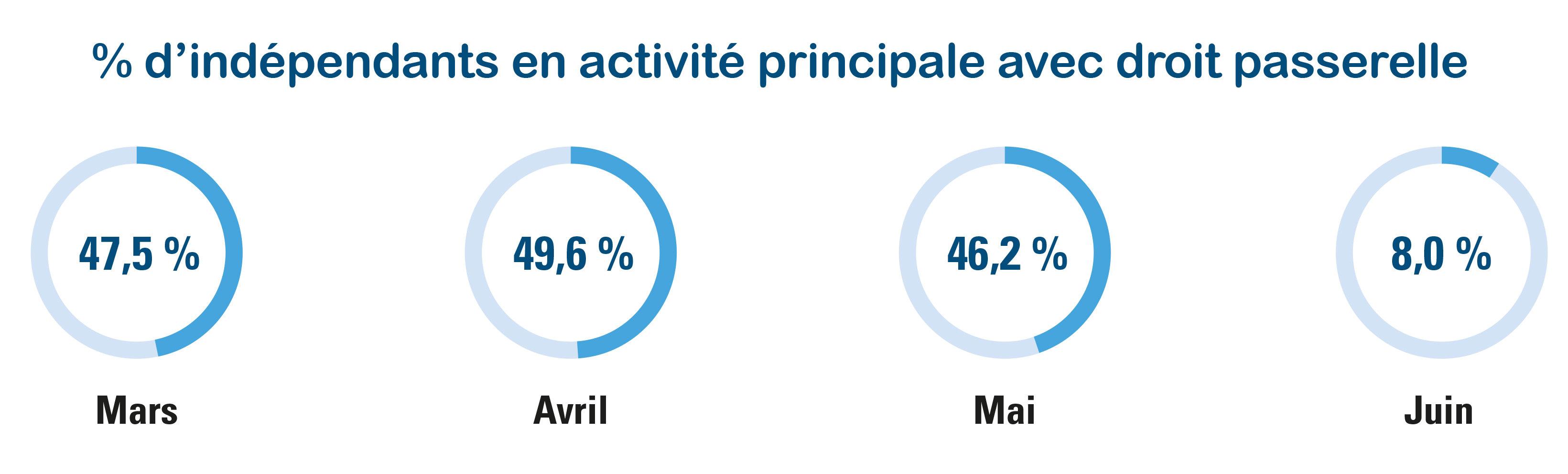 % d'indépendants en activité principale qui ont donné suite à l'offre de droit passerelle