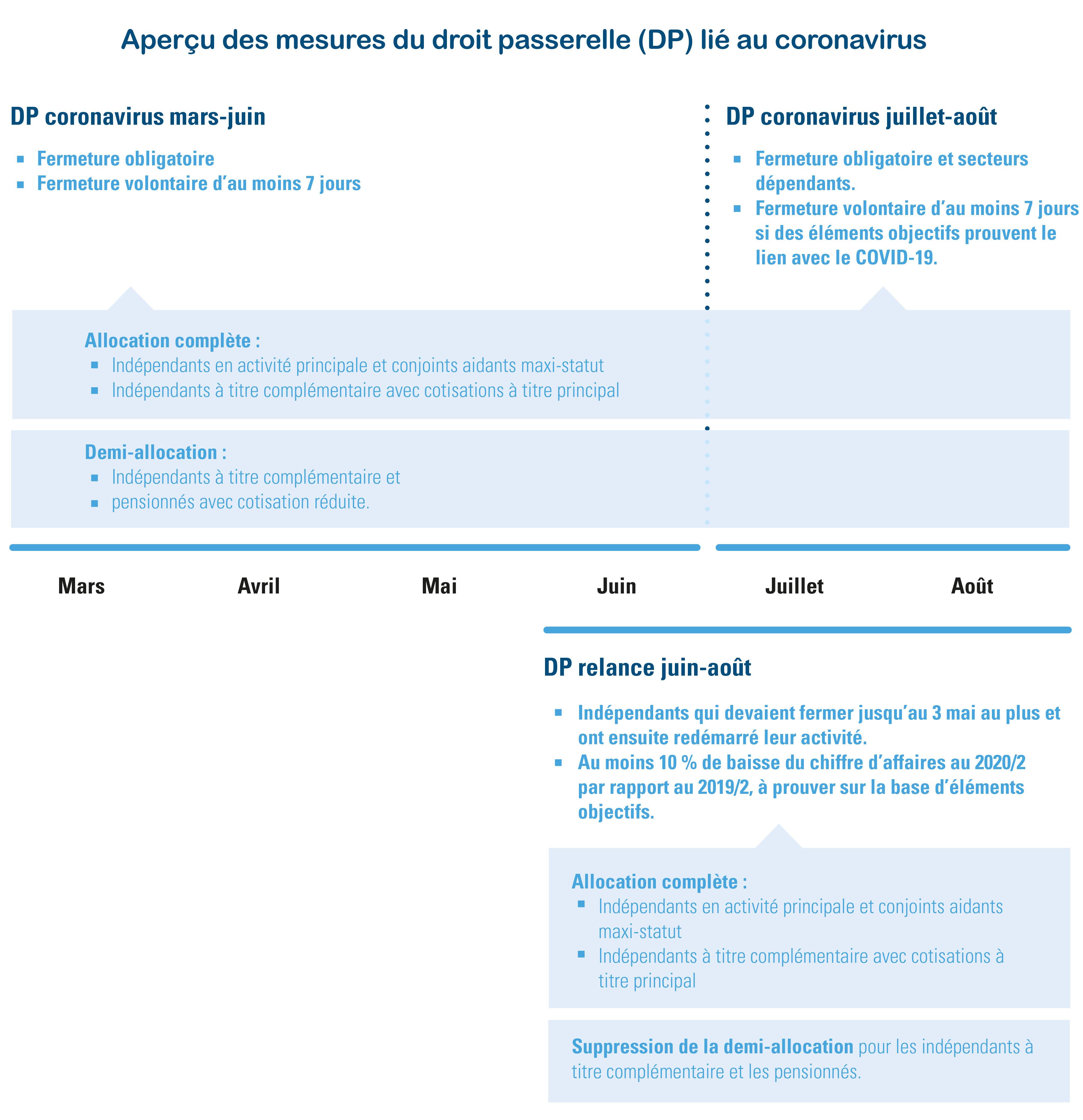 Aperçu des mesures du droit passerelle (DP) lié au coronavirus