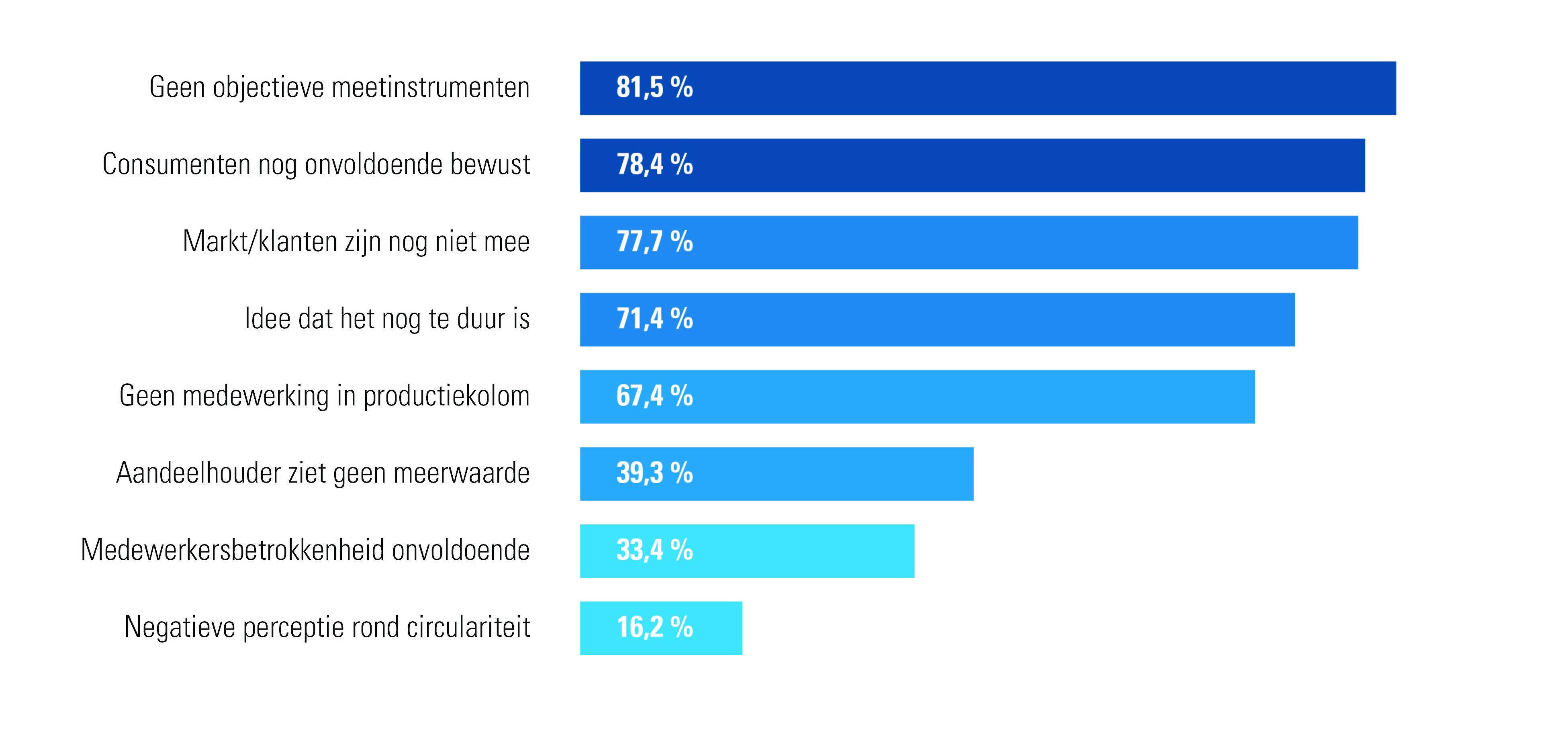 Welke obstakels zijn er op het terrein om meer circulair te ondernemen? (enquête ETION &  ACERTA, juni 2020)