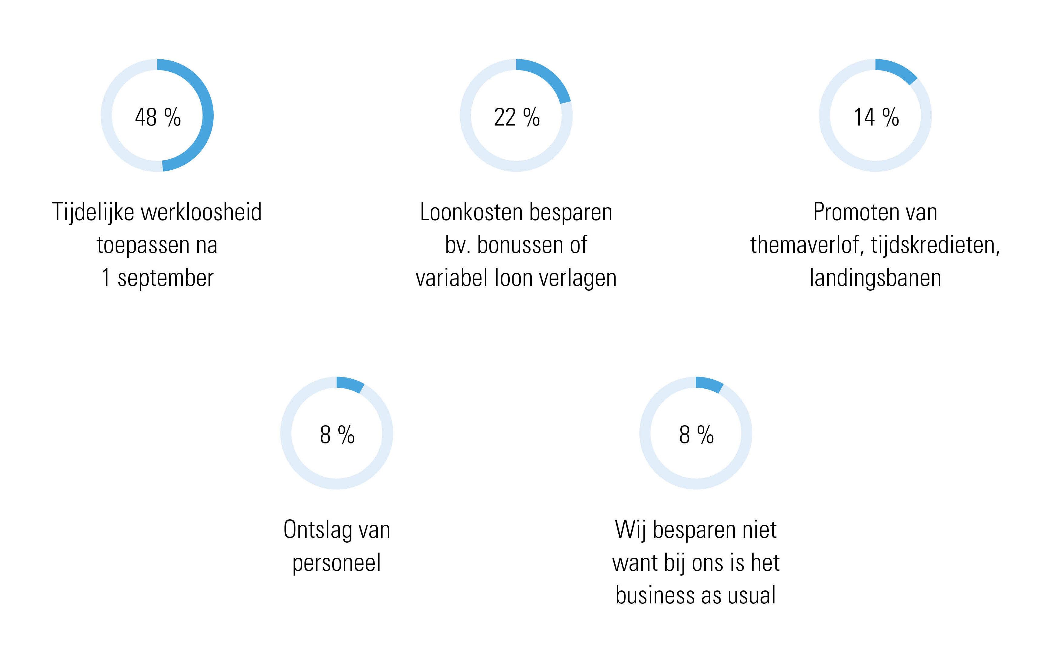 Figuur 2: Welke maatregelen staan op je planning in het najaar? – Bron: Poll webinar Acerta (Zorgeloos Starten in september, 18/08/2020)