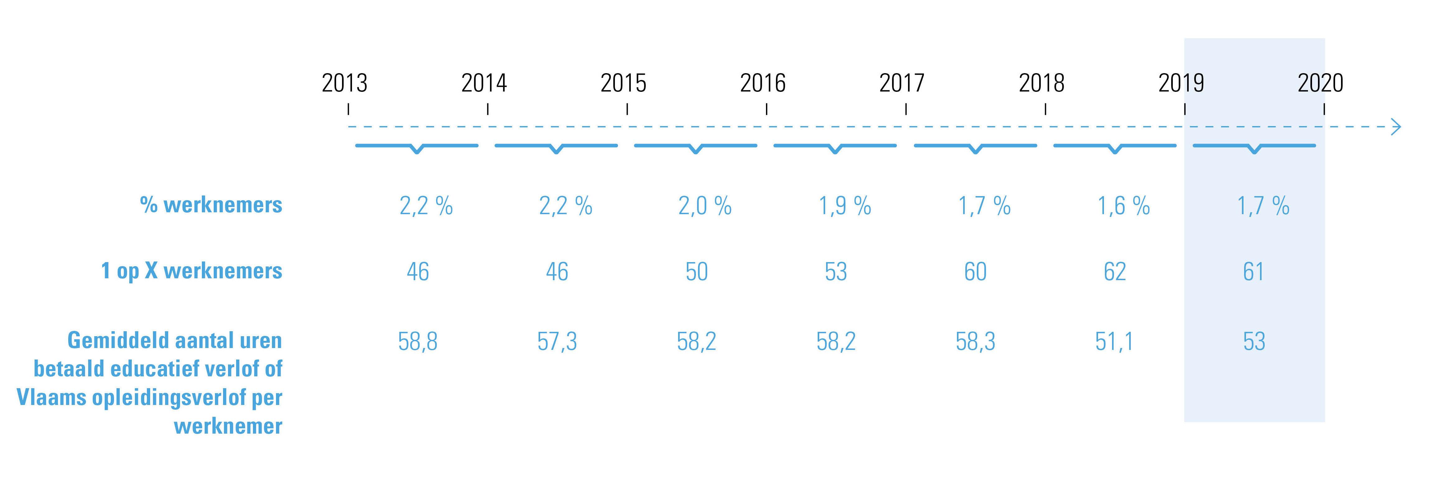 betaald educatief verlof in Vlaanderen/Vlaams opleidingsverlof van jaar 2013-2014 tot 2019-2020