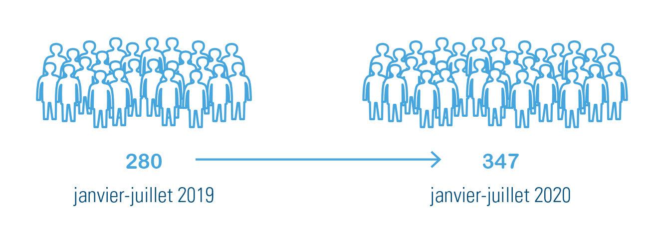Figure 1 : Nombre de demandes de rachat des années d'études validées, comparaison janvier à juillet en 2019 et en 2020 – chiffres d'Acerta Caisse d'Assurances Sociales