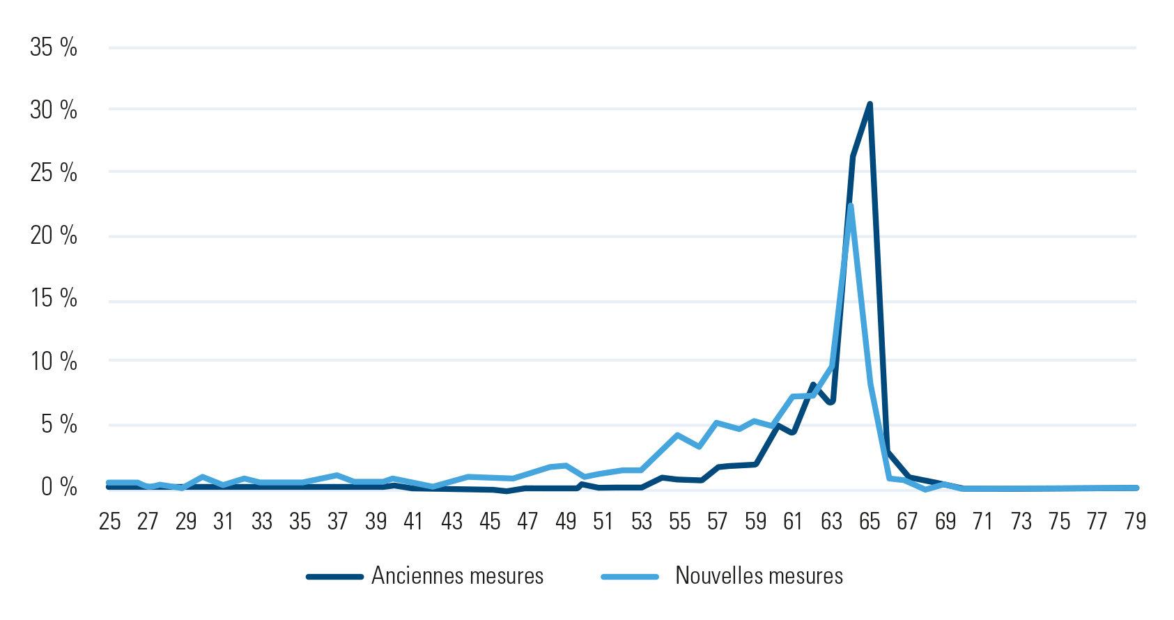 Figure 2 : Régularisation des années d'études, âge au moment de l'introduction du dossier – chiffres d'Acerta Caisse d'Assurances Sociales